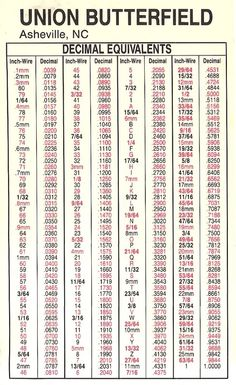 Wire gauge diameter chart download chart of awg sizes in print decimal chart location pensacola florida greentooth