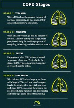 To make it easy to understand, we break down your numbers for COPD stages, prognosis and life expectancy. Learn how COPD life expectancy is determined here. Nursing Assessment, Nursing Mnemonics, Pharmacology Mnemonics, Medical Student, Nursing Students, Student Memes, Copd Stages, Nursing Tips, Funny Nursing