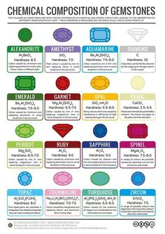 Composición química de las piedras preciosas