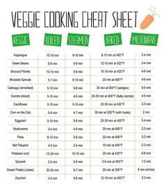 Need help COOKING VEGGIES? Here's a handy cheat sheet! REMEMBER: vegetables continue to cook even after removed from heat source! Don't overcook green veggies like broccoli, asparagus, and spinach - undercook to ensure they are vibrant green when served. Also, opt for steaming/baking over boiling/microwaving. #vegan #vegetables #cookingtip