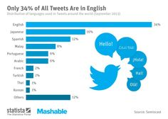 Top 10 Most Popular Languages on Twitter /via @Mashable #Twitter #Sprache #sozialeNetzwerke #SocialMedia