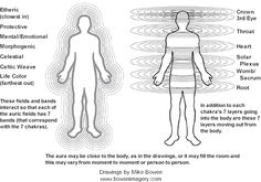 Diseases of the body are reflected in the aura and can be accurately diagnosed by those who can sense, see, or test subtle energy. Illness can, in fact, be recognized in the aura before it manifests in the body, allowing for accurate predictions and early intervention.