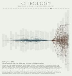 Citeology looks at the relationship between research publications through their use of citations. The names of each of the 3,502 papers published at the CHI and UIST Human Computer Interaction (HCI) conferences between 1982 and 2010 are listed by year and sorted with the most cited papers in the middle. In total, 11,699 citations were made from one article to another within this collection.