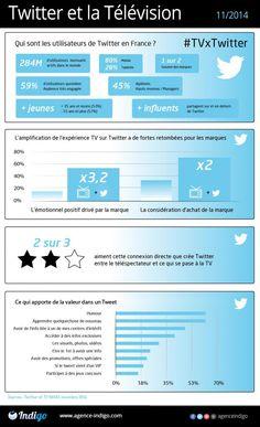 La #SocialTV est en marche. Twitter et le monde de la Télévision l'ont bien compris. Découvrez les dernières statistiques social media du secteur