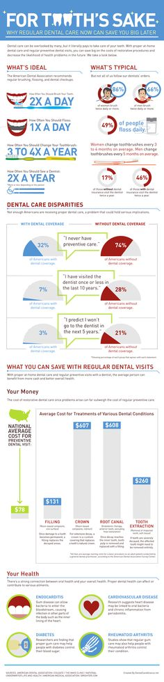 For Tooth's Sake: Why Regular Dental Care Now Can Save You Big Later #dentistry #health #Infographic