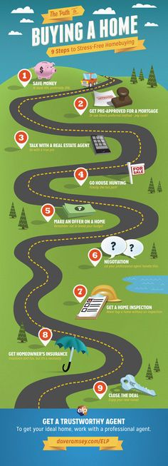 9 Steps to Stress-Free Home Buying - daveramsey.com