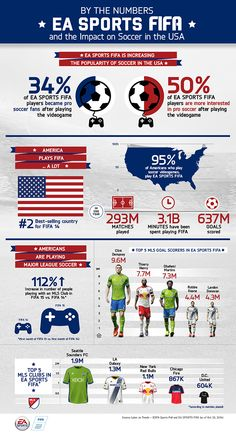 EA Sports FIFA, the invisible hand behind the growth of football in America. Ea Sports Fifa, Usa Sports, Soccer Video Games, Soccer Tips, Major League Soccer, Soccer Players, Indie Games, Tim Howard, Fifa 14