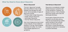 January is Glaucoma Awareness Month. If a senior you care about is experiencing vision problems, consider having them checked for Glaucoma! Types Of Diseases, Caregiver, Need To Know, First Love, January, Wellness, Puppy Love