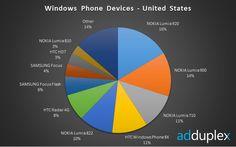 Lumia Devices Make Up Bulk of US Windows Phones 920 Most Popular