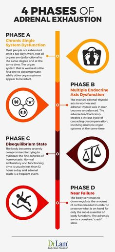 Adrenal Exhaustion and Other Adrenal Fatigue Symptoms