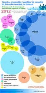 Las redes y sitios sociales de internet, su tamaño y la cantidad de ...