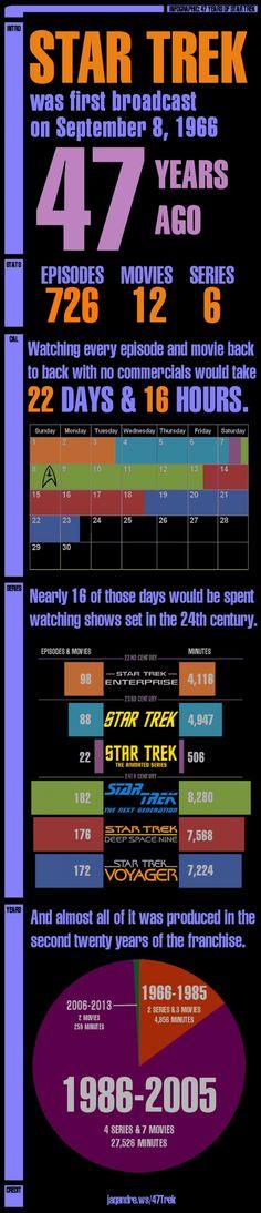 47 Years of Star Trek Infographic