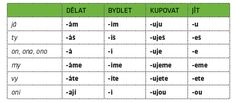 Slovesa   Inkluzivní škola Periodic Table, Sheet Music, Language, Periodic Table Chart, Speech And Language, Language Arts, Music Sheets