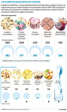 Papas fritas, donas y galletas entre alimentos que ya no se venderán en el recreo de los colegios de #EEUU. Normas contra comida chatarra establecen límite al contenido de grasa, calorías, azúcar y sodio de productos vendidos en escuelas.