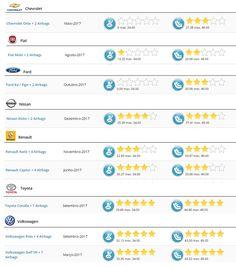 De 9 carros do Brasil testados pelo Latin NCap, 2 levam zero e 3 têm nota máxima  Teste de impacto lateral, que não é exigido pelo governo, afetou resultados de Onix, Ka e Mobi. Entidade diz que América Latina não deve pagar mais pela segurança oferecida a países desenvolvidos.