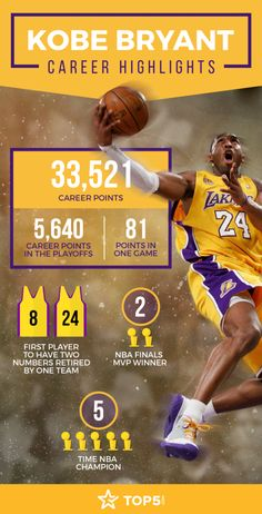 Kobe Bryant will have both his numbers retired at Staples Center on December and to commemorate we're looking back on his most shining moments. Kobe Bryant Quotes, Kobe Bryant 8, Kobe Bryant Family, Lakers Kobe Bryant, Kobe Brian, Kobe Bryant Michael Jordan, Bryant Basketball, Basketball Quotes, Best Nba Players