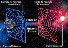 Current ideas in the field:Time travel through a wormhole STEPHEN HAWKING: How to build a time machine Stephen Hawking, Pseudo Science, Science And Nature, Einstein, Large Hadron Collider, Space Facts, Spirit Science, Parallel Universe, Space And Astronomy