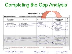 Process diagram of the Gap Analysis for any size organization - Guy Wallace