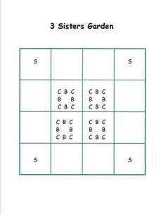 """3 sisters square foot garden plan. the """"3 sisters"""" are squash, corn and beans. Plant corn first, two weeks later plant beans, two weeks later plant squash.  The beans use the corn as a trellis to climb up and the squash keeps the soil  moist. FINALLY a PLAN for this!!!"""