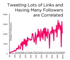 So when it comes to Twitter, I recently read a fantastic post from Lance Ulanoff, editor of Mashable about the topic. In his post he head one resolution that went like this: I want to double my Twitter audience in 2012 He said that he didn't quite know how to achieve this. Yet having a larger audience that is interested in what he is doing, would be very interesting to him. Heck yes I thought, that's a wonderful goal to have. We aren't ...