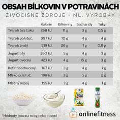 Weight Gain, Low Carb, Blog Online, Health, Fitness, Food, Diet, Health Care, Essen
