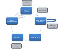 Miriada X: Agilidad y Lean. Gestionando los proyectos y negocios del s. XXI (4ª. edición)