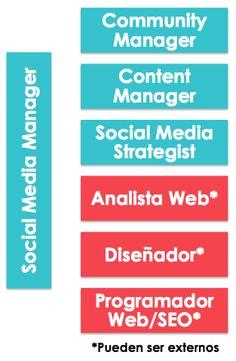 departamento de Marketing Online