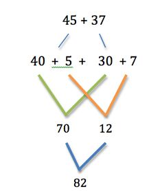 Add and subtract within 1000, using concrete models or drawings - Google Search