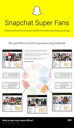 Understanding the Personas Behind the Fastest Growing Social App