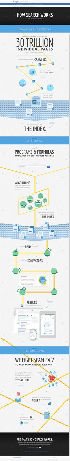 How Search Works Infographic Apps, Search Engine Marketing, Digital Strategy, Seo Tips, Web Design Inspiration, Data Visualization, Search Engine Optimization, Digital Marketing, It Works