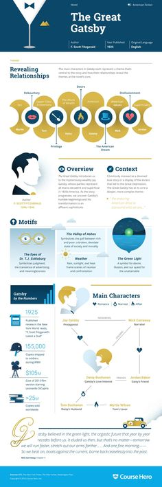 This 'The Great Gatsby' infographic from Course Hero is as awesome as it is helpful. Check it out!