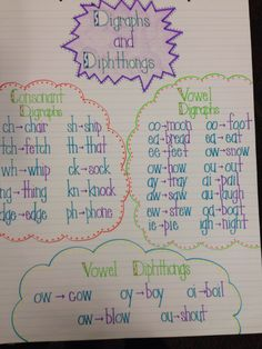 Digraphs and Diphthongs anchor chart
