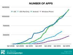 Google Play supera por primera vez a la App Store de Apple en número de aplicaciones