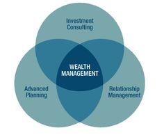 Wealth Management is a Comprehensive, Long-Term Process.