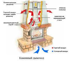 Kamini sa svojim rukama: o detaljima gradnje Stove Fireplace, Fireplace Design, Great Photos, Cool Pictures, Casas Containers, Rocket Stoves, Stone Houses, Architecture Details, Hearth