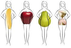 What are body types; how to dress your body. Stupid apple body...grumble mumble...