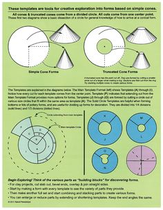 Handbuilding with slabs and templates can help you understand how flat shapes translate into three-dimensional form, make repeating forms, or find entirely new forms by combining differently shaped components. Sandi Pierantozzi has designed a pack of 24 circle-based templates that are designed to help potters find their own forms using conical shapes as building blocks. …