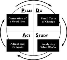 """We use the Jim Shipley continuous improvement plan at our campus -- the """"PDSA"""" is a strategy we use to monitor successes and challenges. Classroom Organization, Classroom Management, Act Study, Data Boards, 6 Sigma, Youth Leader, School Leadership, Teacher Boards, Lean Six Sigma"""