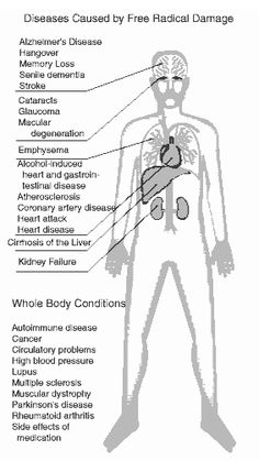 Diseases caused by free radicals.  http://www.lifevantage.com/ottawa