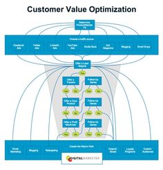 Customer Value Optimization: How to Build an Unstoppable Business - Digital Marketer Ryan Deiss Sales And Marketing, Business Marketing, Internet Marketing, Online Marketing, Marketing Automation, Social Media Cheat Sheet, Digital Media Marketing, Business Video, Influencer Marketing