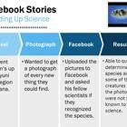 Facebook - Analyzing this technology giant  Part 1 - A new application that examines how people are using Facebook in their daily lives... * Who is...