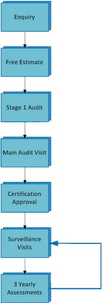 ISO 27001 Certification protects your company's information, assets, and share holders information to be kept secure and confidential. It also assists in providing customers and stakeholders with confidence on risk management. Safety Management System, Technology Management, Safe Place, Oil And Gas, Information Technology, Getting To Know, Health And Safety, Organizations, Assessment