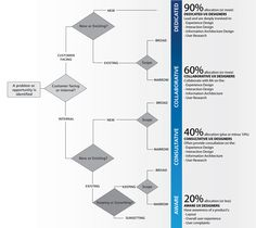 Ux strategy blueprint ux vision strategy pinterest ux design malvernweather Image collections