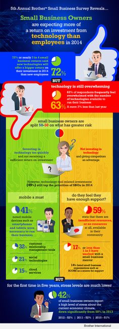 #Infographic: 2014 Brother Small Business Survey Reveals Technology Trends