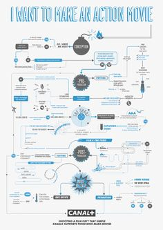 Wickedly Brilliant (and funny) flowchart on how to make an action movie. [See the website for the whole series]