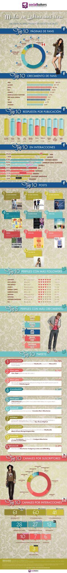 Moda en Redes Sociales en Latinoamérica #infografia #infographic #socialmedia