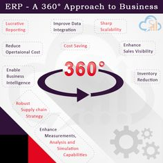 """""""ERP is a system which basically designed to integrate all the business resources on a single platform""""  SalesBabu ERP gives a 360° access & approach at all business functions & allow companies to minimize their operational cost & streamline entire core business on a single platform and get integrated the entire crucial business tier to get lucrative information at any level of operational work."""