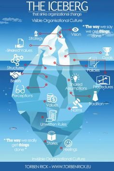 The iceberg that sinks organizational change Follow JAMSO also on Twitter @jamsovaluesmart and find out news and updates on goal setting and KPI's on http://www.jamsovaluesmarter.com