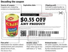 Understand the Anatomy of a Coupon