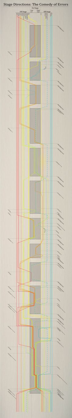 """Andrejs Rauchut's spatial diagram of the Comedy of Errors. """"Each box represents the time and space of an act and the crossing of a box by a line signals a character's entrance onto the stage. One can see that it is in the final act, when nearly all the lines collectively intersect the last rectangle, and all the characters are on stage, that they can finally straighten out the events of their collective day. Up to this point, as the timeline demonstrates, the characters have been weaving in…"""